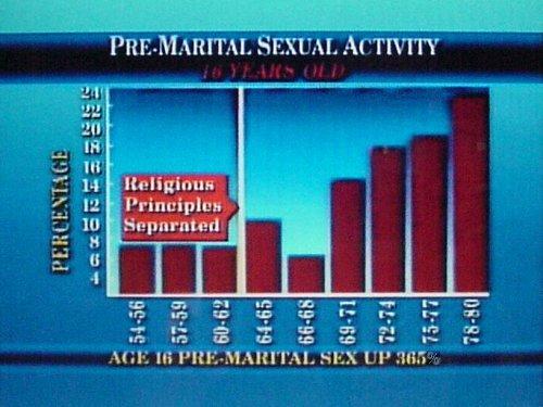 Global views on premarital sex 2013 Statistic