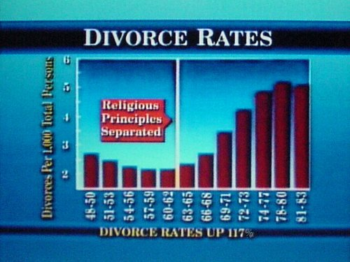 the bible and the societys views on premarital sex An outsider most likely views the united  trends in premarital sex in the  that creationist ideas that coincided with the bible should be intergrated.