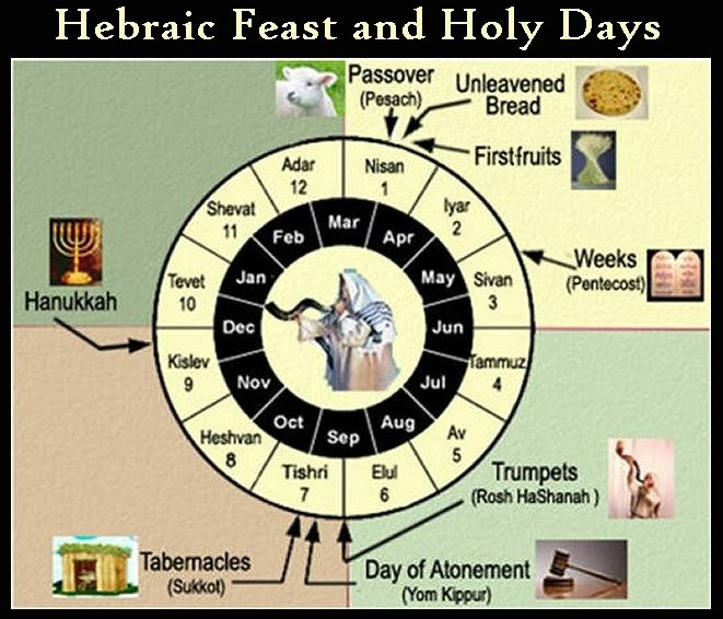 Chapter 4 (Hebrew Spring Festivals/Holy Days), Part I (FIRST ...