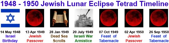 blood moon eclipse timeline - photo #12